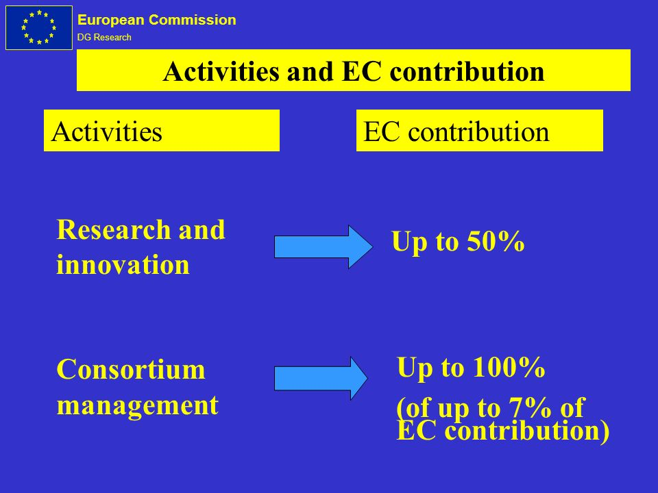 European Commission DG Research Research and innovation Consortium management Activities and EC contribution ActivitiesEC contribution Up to 50% Up to 100% (of up to 7% of EC contribution)