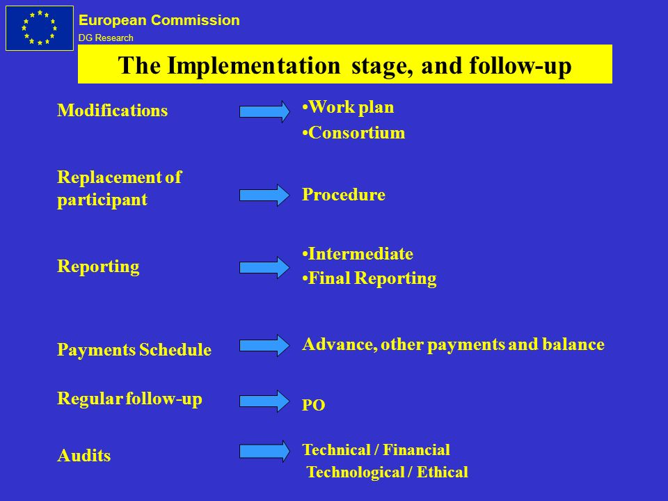 European Commission DG Research The Implementation stage, and follow-up Modifications Replacement of participant Reporting Payments Schedule Regular follow-up Audits Work plan Consortium Procedure Intermediate Final Reporting Advance, other payments and balance PO Technical / Financial Technological / Ethical