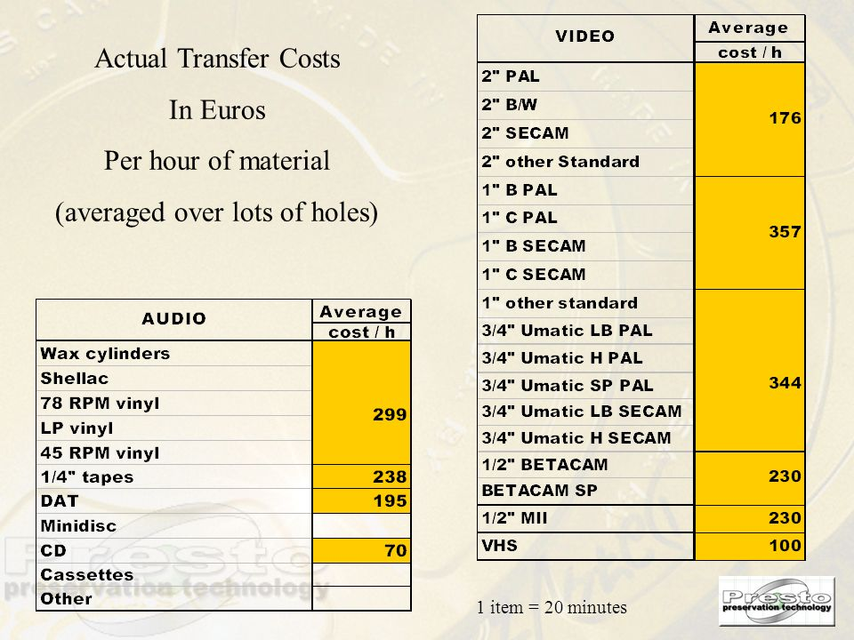 Actual Transfer Costs In Euros Per hour of material (averaged over lots of holes) 1 item = 20 minutes