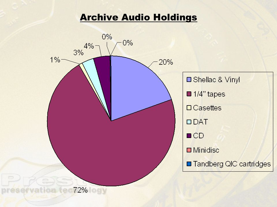 Archive Audio Holdings
