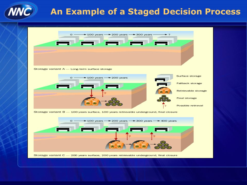 An Example of a Staged Decision Process