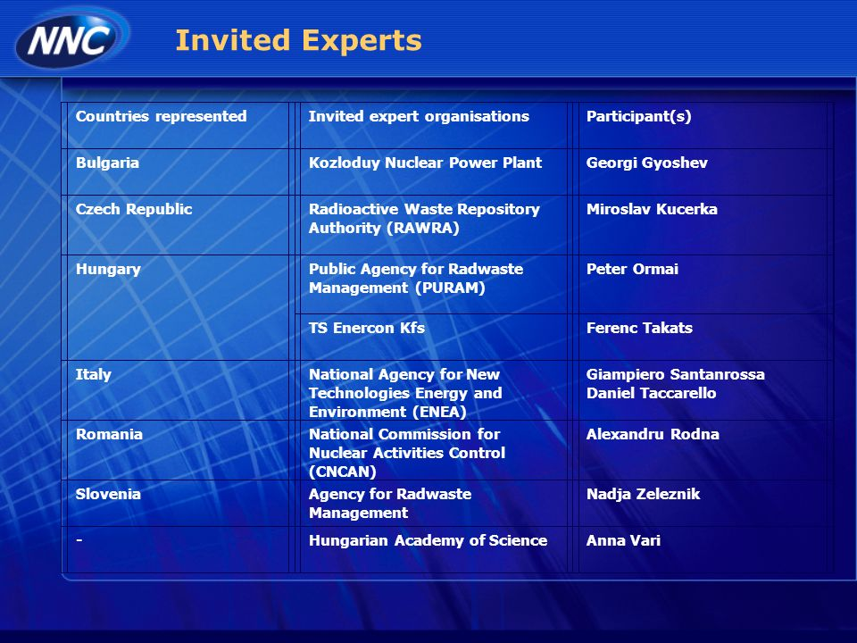 Invited Experts Countries representedInvited expert organisationsParticipant(s) BulgariaKozloduy Nuclear Power PlantGeorgi Gyoshev Czech RepublicRadioactive Waste Repository Authority (RAWRA) Miroslav Kucerka HungaryPublic Agency for Radwaste Management (PURAM) Peter Ormai TS Enercon KfsFerenc Takats ItalyNational Agency for New Technologies Energy and Environment (ENEA) Giampiero Santanrossa Daniel Taccarello RomaniaNational Commission for Nuclear Activities Control (CNCAN) Alexandru Rodna SloveniaAgency for Radwaste Management Nadja Zeleznik -Hungarian Academy of ScienceAnna Vari