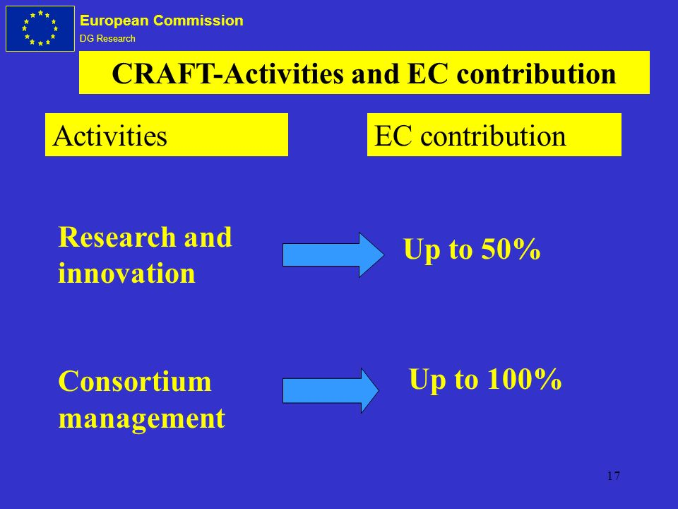 17 European Commission DG Research Research and innovation Consortium management CRAFT-Activities and EC contribution ActivitiesEC contribution Up to 50% Up to 100%
