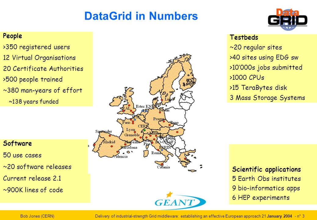 Bob Jones (CERN) Delivery of industrial-strength Grid middleware: establishing an effective European approach 21 January 2004 - n° 3 Software 50 use cases ~20 software releases Current release 2.1 ~900K lines of code People >350 registered users 12 Virtual Organisations 20 Certificate Authorities >500 people trained ~380 man-years of effort ~138 years funded Scientific applications 5 Earth Obs institutes 9 bio-informatics apps 6 HEP experiments Testbeds ~20 regular sites >40 sites using EDG sw >10000s jobs submitted >1000 CPUs >15 TeraBytes disk 3 Mass Storage Systems DataGrid in Numbers
