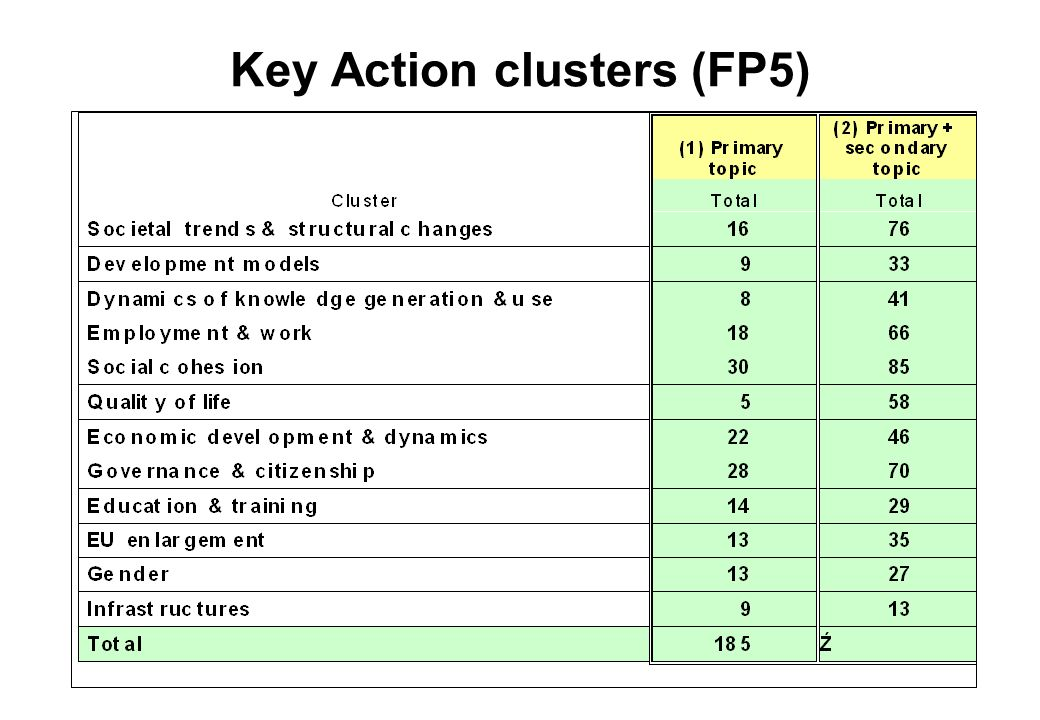 Development of the clusters (2) Different levels – often below the level shown A range of possibilities: –At its most banal, the results of the projects are simply presented side-by-side –But it can go right up to engaging someone/group to animate a cluster, getting projects to engage with each other Compare findings, methodologies, data issues, theoretical/conceptual approaches Complementary –Country coverage –Sectoral coverage –Methodologies (quantitative/qualitative, …)