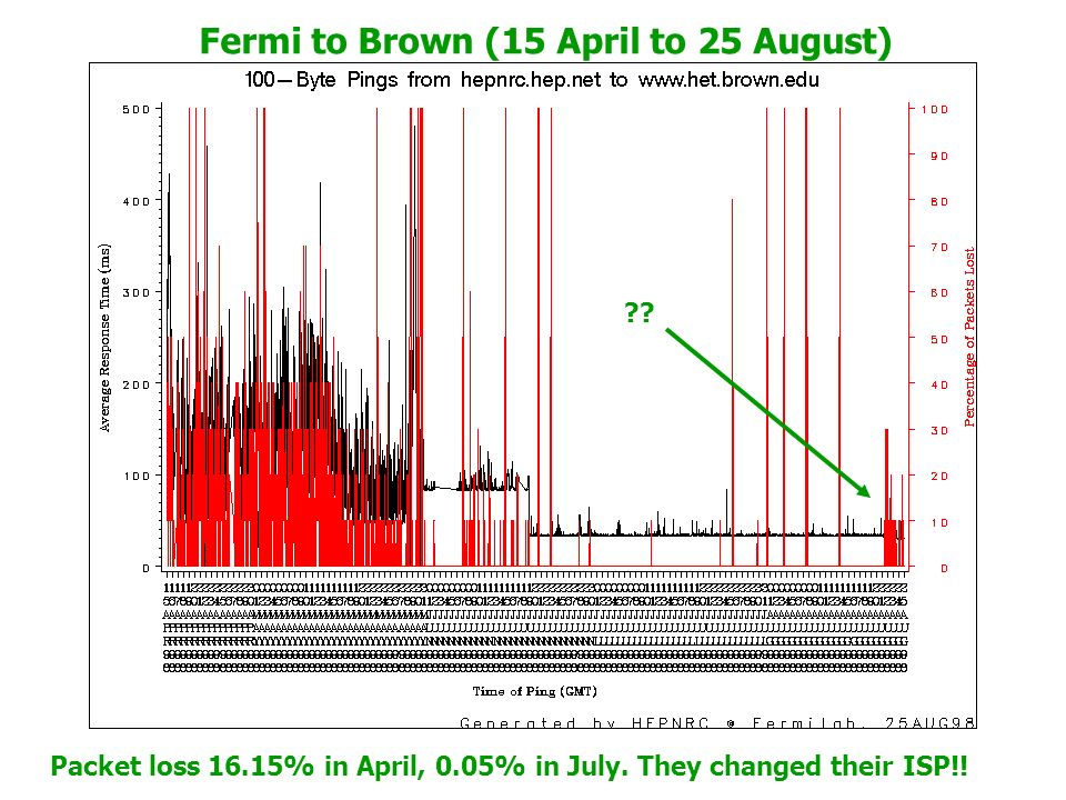 Fermi to Brown (15 April to 25 August) Packet loss 16.15% in April, 0.05% in July.