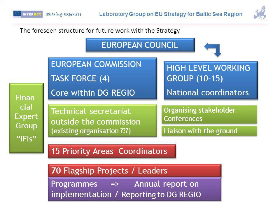 Raise Awareness MA/JTS/AA/CA/MC /SC Labelling BSS by linking regional activities to Flagship projects Change Attitudes campaigns Review selection process in line with BSS (Joint Understanding?) How to Facilitate To identify projects to fit into Flagship projects and to stimulate project development and support Laboratory Group on EU Strategy for Baltic Sea Region