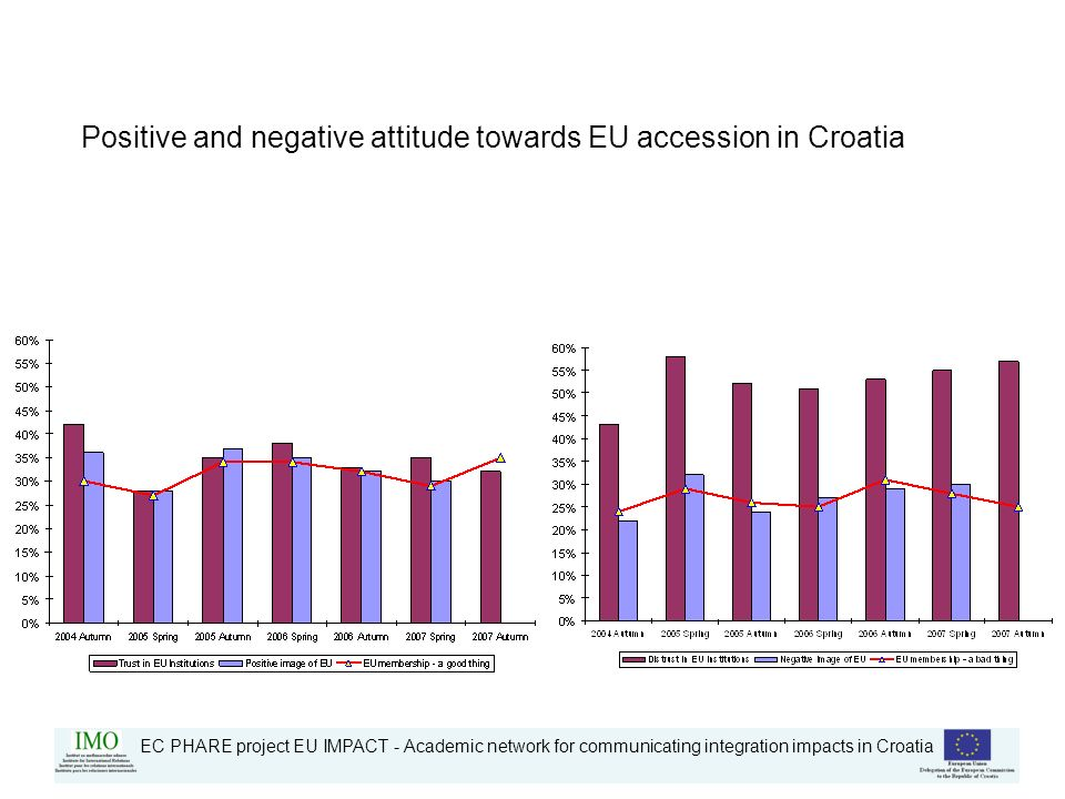 EC PHARE project EU IMPACT - Academic network for communicating integration impacts in Croatia Positive and negative attitude towards EU accession in Croatia
