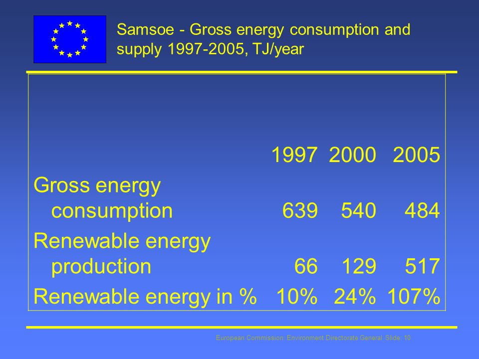 European Commission: Environment Directorate General Slide: 10 Samsoe - Gross energy consumption and supply 1997-2005, TJ/year 199720002005 Gross energy consumption639540484 Renewable energy production66129517 Renewable energy in %10%24%107%