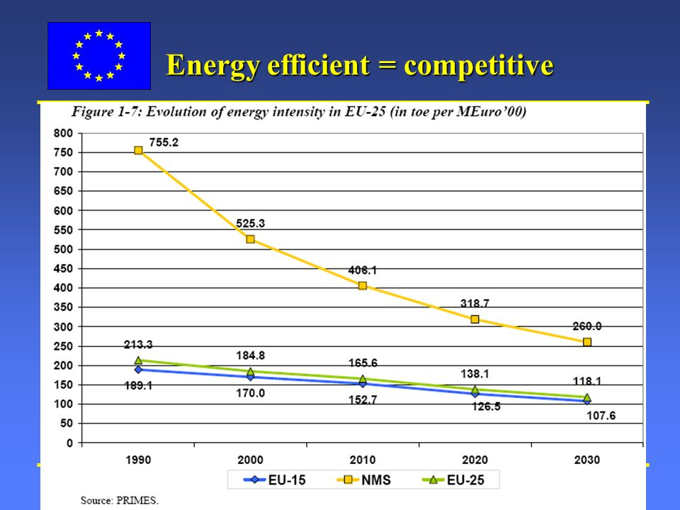 European Commission: Environment Directorate General Slide: 4 Energy efficient = competitive