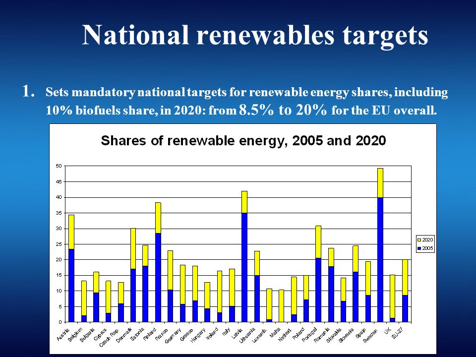 National renewables targets 1.