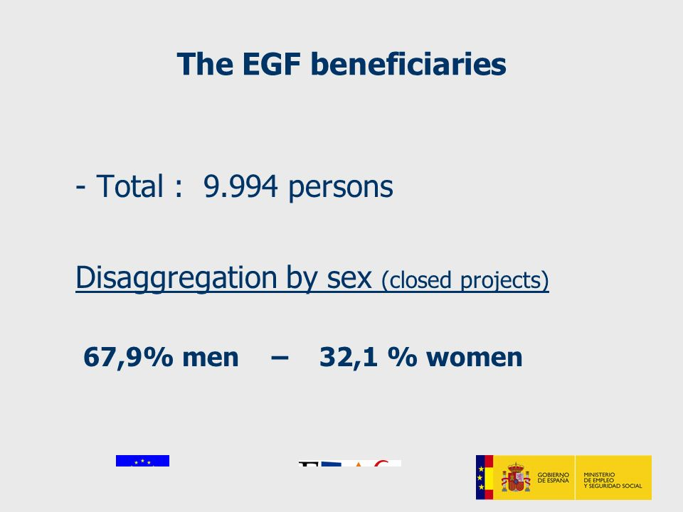The EGF beneficiaries -Total : 9.994 persons Disaggregation by sex (closed projects) 67,9% men – 32,1 % women