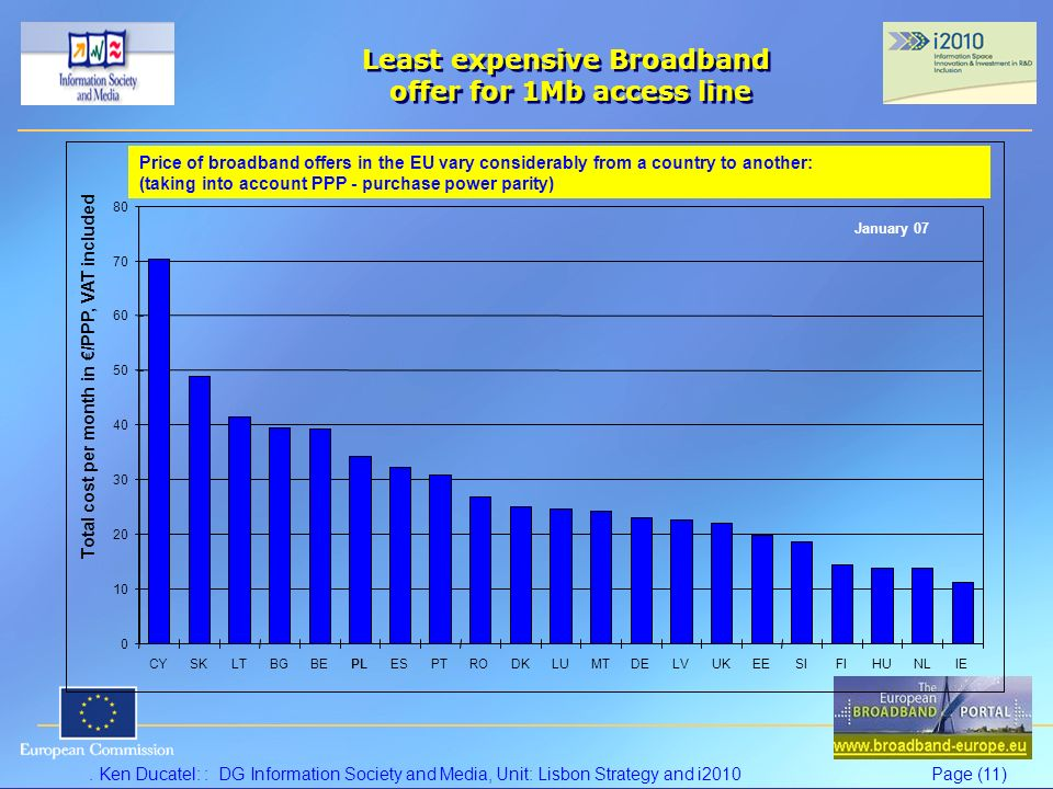 . Ken Ducatel: : DG Information Society and Media, Unit: Lisbon Strategy and i2010Page (11) Least expensive Broadband offer for 1Mb access line 0 10 20 30 40 50 60 70 80 CYSKLTBGBEPLESPTRODKLUMTDELVUKEESIFIHUNLIE Total cost per month in /PPP, VAT included January 07 Price of broadband offers in the EU vary considerably from a country to another: (taking into account PPP - purchase power parity)