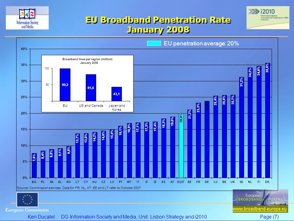 . Ken Ducatel: : DG Information Society and Media, Unit: Lisbon Strategy and i2010Page (7) EU Broadband Penetration Rate January 2008 EU penetration a