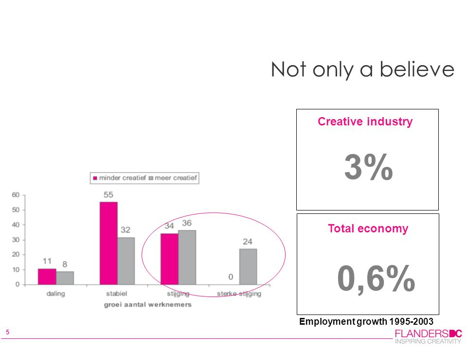 5 Not only a believe Creative industry Total economy 3% 0,6% Employment growth 1995-2003