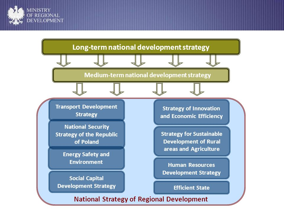 National Strategy of Regional Development Strategy for Sustainable Development of Rural areas and Agriculture National Security Strategy of the Republic of Poland Efficient State Energy Safety and Environment Transport Development Strategy Human Resources Development Strategy Strategy of Innovation and Economic Efficiency Social Capital Development Strategy Medium-term national development strategy Long-term national development strategy