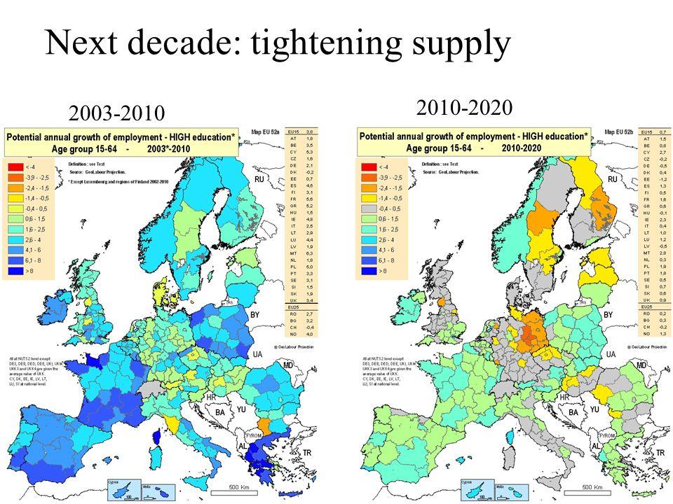 2003-2010 2010-2020 Next decade: tightening supply