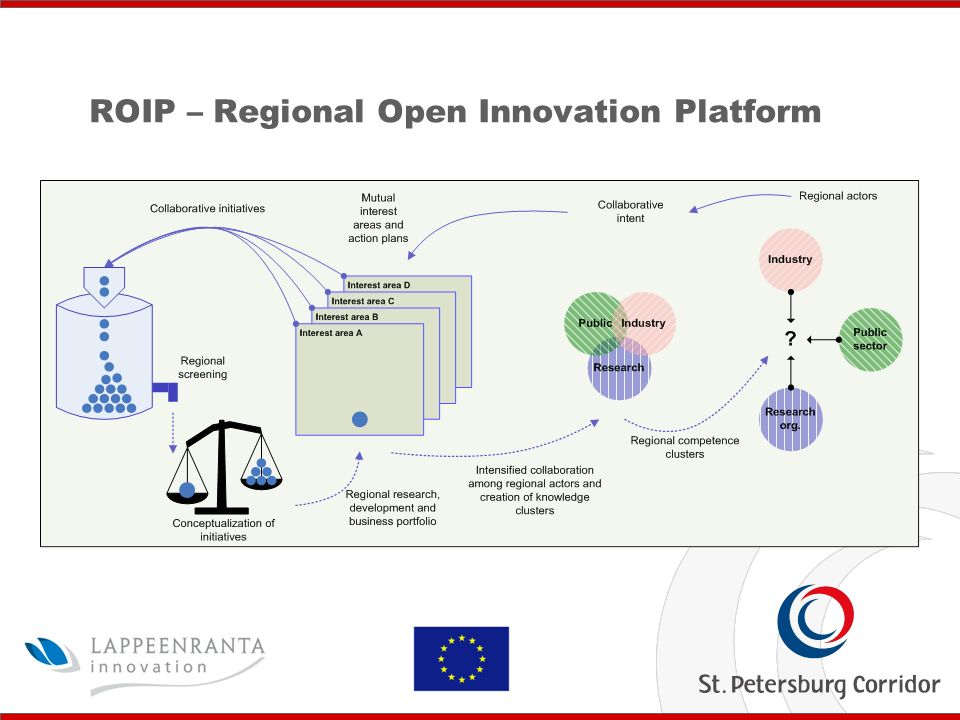 City of Lappeenranta Finland ROIP – Regional Open Innovation Platform