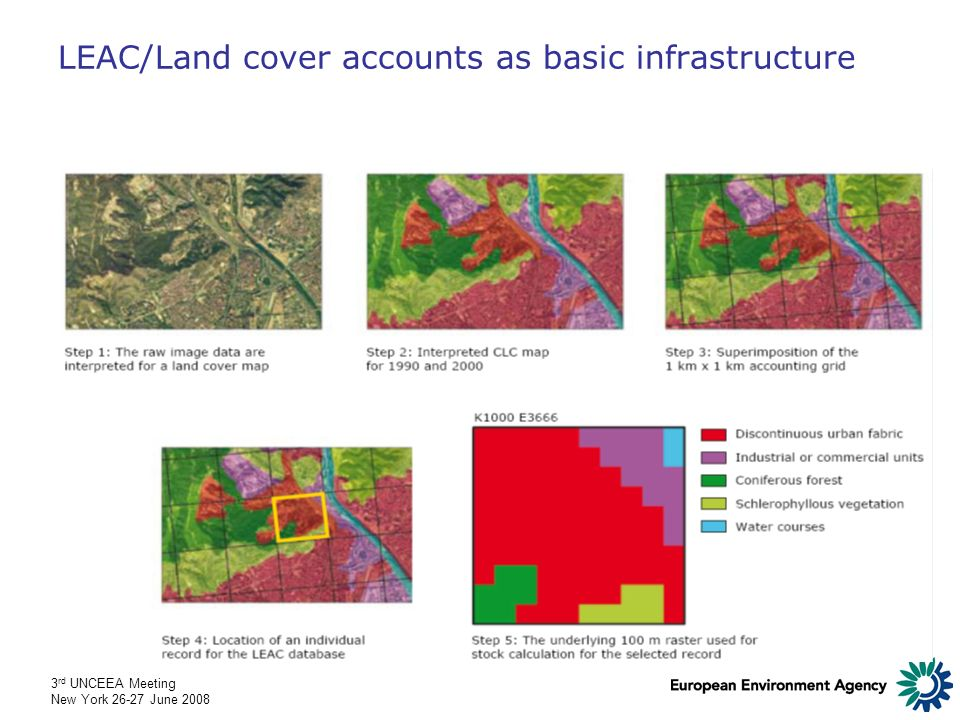 3 rd UNCEEA Meeting New York 26-27 June 2008 LEAC/Land cover accounts as basic infrastructure