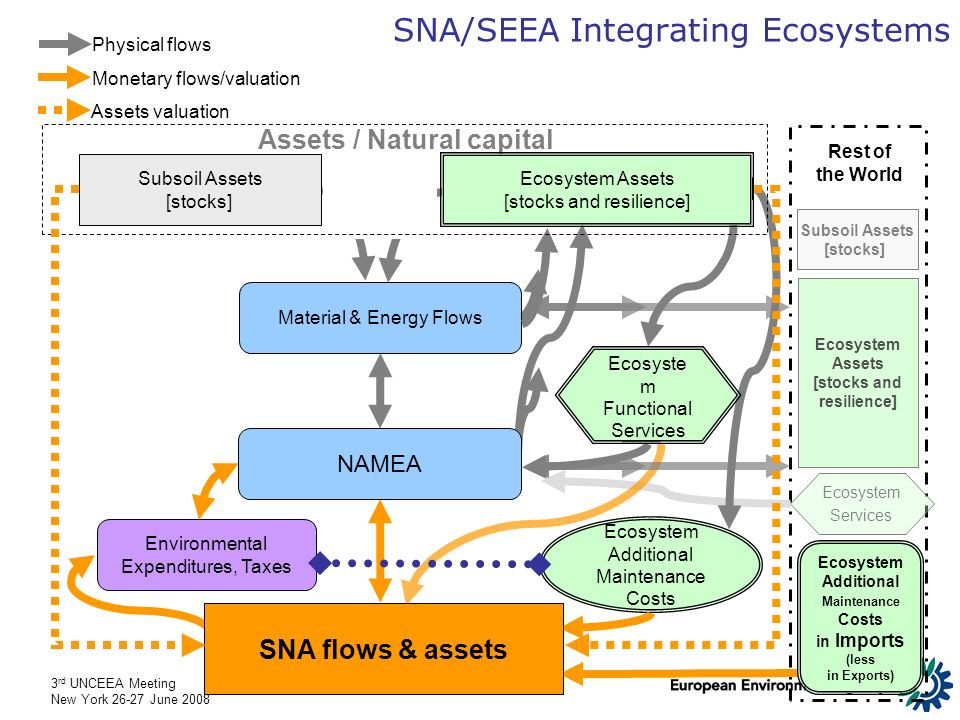 3 rd UNCEEA Meeting New York 26-27 June 2008 Environmental Expenditures, Taxes SNA/SEEA Integrating Ecosystems Physical flows Monetary flows/valuation Assets valuation Material & Energy Flows Ecosystem Assets [stocks and resilience] Rest of the World Subsoil Assets [stocks] Ecosystem Services Ecosystem Additional Maintenance Costs Ecosyste m Functional Services SNA flows & assets Ecosystem Additional Maintenance Costs in Imports (less in Exports) Assets / Natural capital Ecosystem Assets [stocks and resilience] Subsoil Assets [stocks] NAMEA