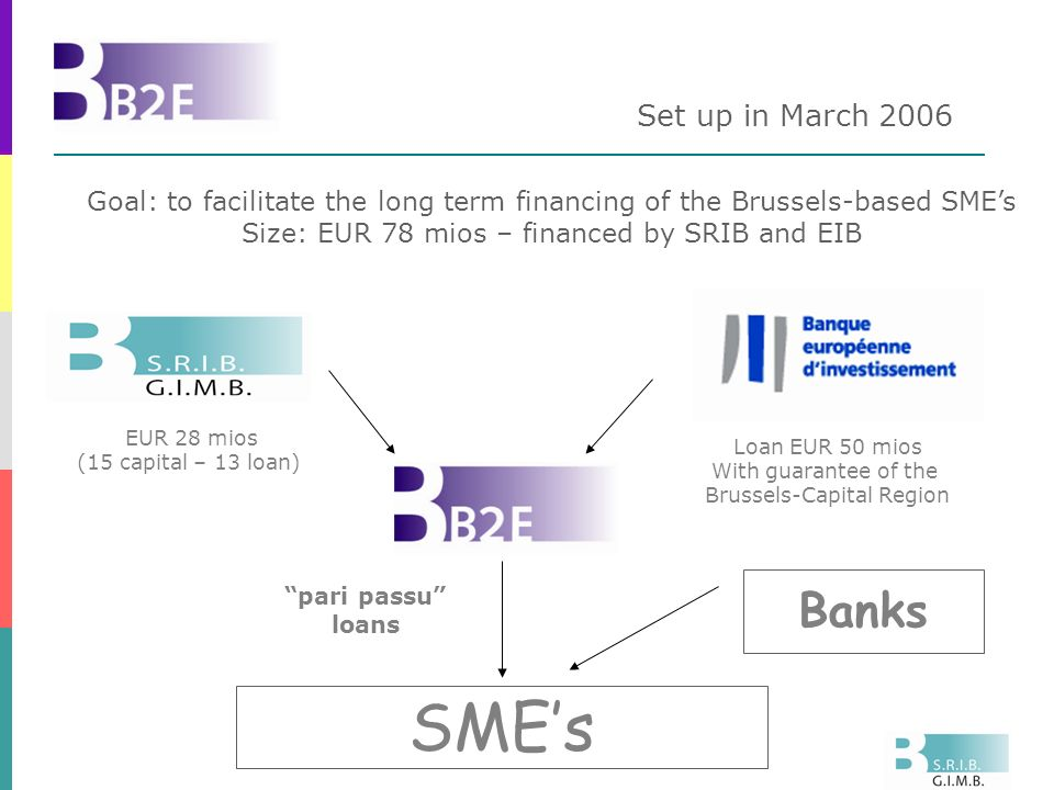 Set up in March 2006 EUR 28 mios (15 capital – 13 loan) Loan EUR 50 mios With guarantee of the Brussels-Capital Region SMEs Banks pari passu loans Goal: to facilitate the long term financing of the Brussels-based SMEs Size: EUR 78 mios – financed by SRIB and EIB