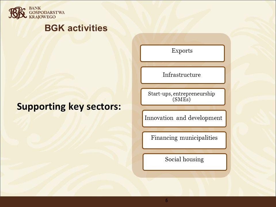 BGK activities Supporting key sectors: 5 Start-ups, entrepreneurship (SMEs) Innovation and development Infrastructure Social housing Financing municip