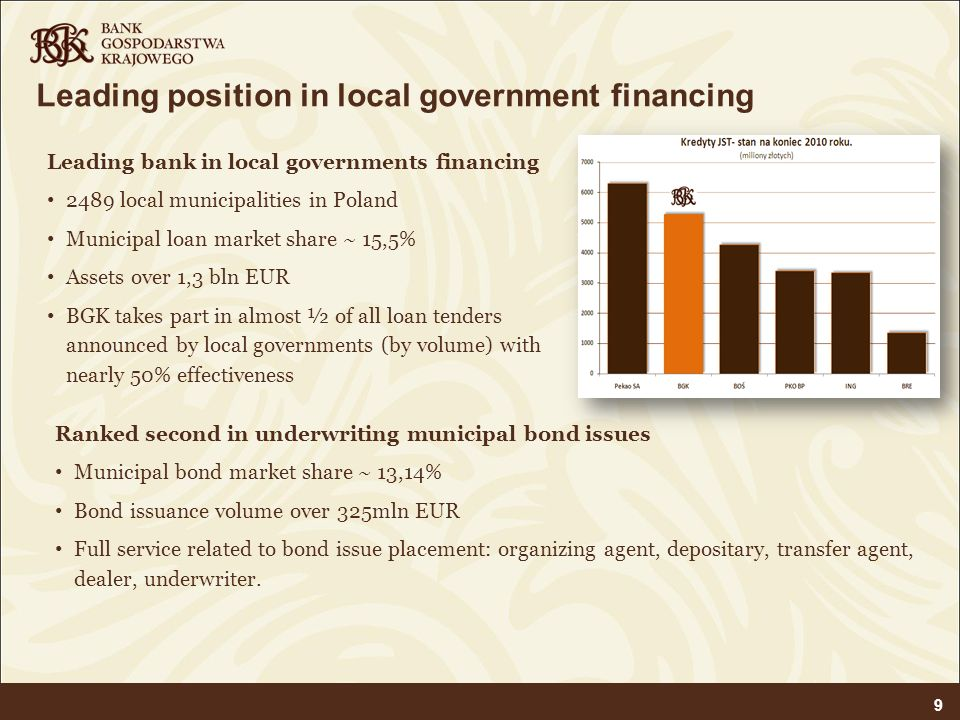 Leading position in local government financing Ranked second in underwriting municipal bond issues Municipal bond market share ~ 13,14% Bond issuance