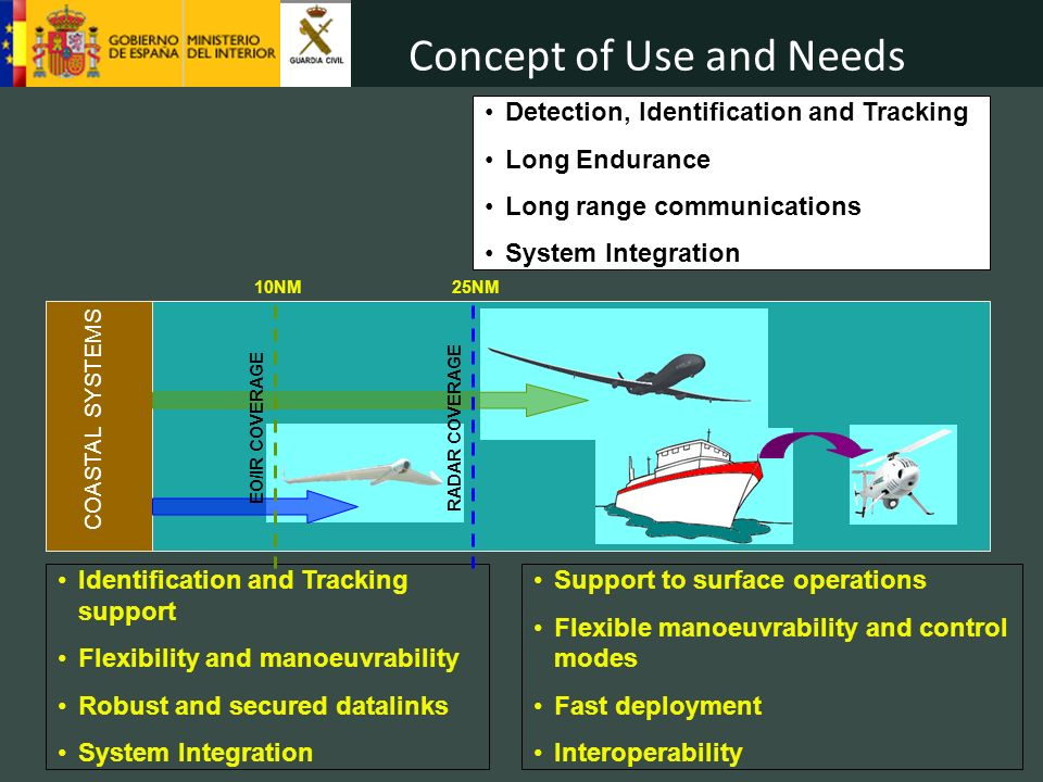 COASTAL SYSTEMS Identification and Tracking support Flexibility and manoeuvrability Robust and secured datalinks System Integration Detection, Identification and Tracking Long Endurance Long range communications System Integration Support to surface operations Flexible manoeuvrability and control modes Fast deployment Interoperability 10NM EO/IR COVERAGE 25NM RADAR COVERAGE