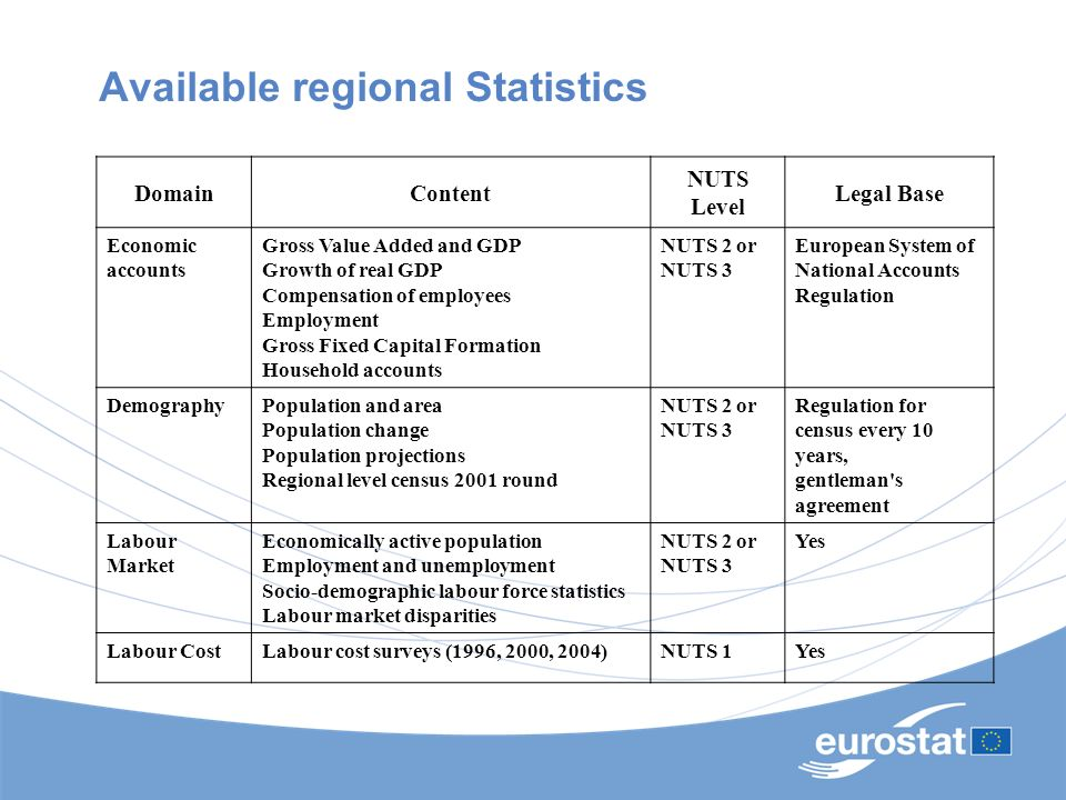 Available regional Statistics DomainContent NUTS Level Legal Base Economic accounts Gross Value Added and GDP Growth of real GDP Compensation of emplo
