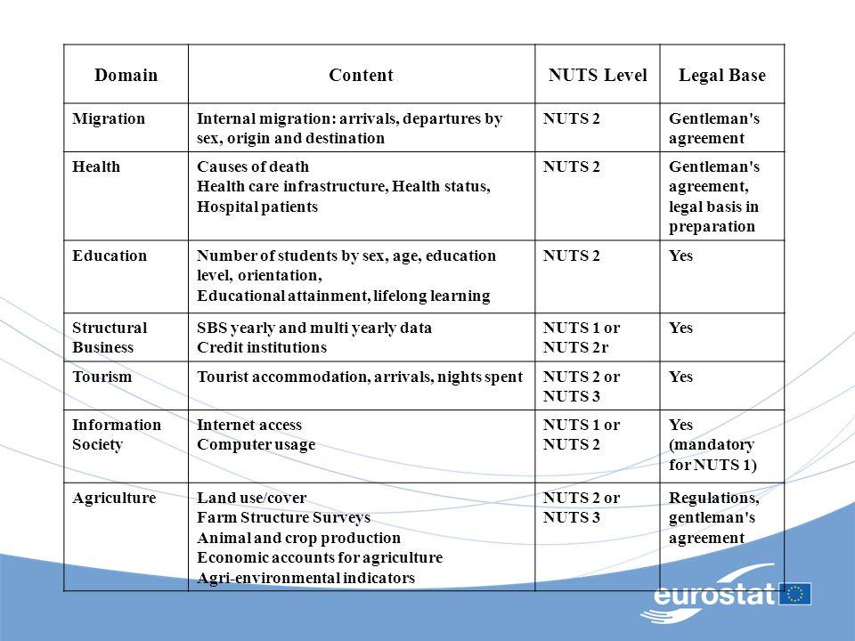 DomainContentNUTS LevelLegal Base MigrationInternal migration: arrivals, departures by sex, origin and destination NUTS 2Gentleman's agreement HealthC