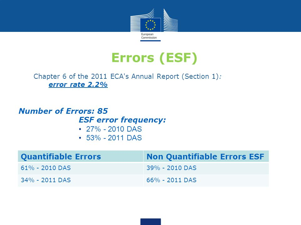 Errors (ESF) Chapter 6 of the 2011 ECA's Annual Report (Section 1): error rate 2.2% Number of Errors: 85 ESF error frequency: 27% - 2010 DAS 53% - 201