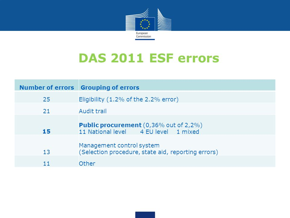 DAS 2011 ESF errors Number of errors Grouping of errors 25Eligibility (1.2% of the 2.2% error) 21Audit trail 15 Public procurement (0,36% out of 2,2%)