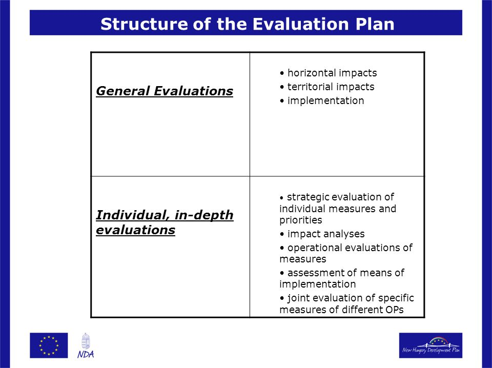 Structure of the Evaluation Plan General Evaluations horizontal impacts territorial impacts implementation Individual, in-depth evaluations strategic evaluation of individual measures and priorities impact analyses operational evaluations of measures assessment of means of implementation joint evaluation of specific measures of different OPs