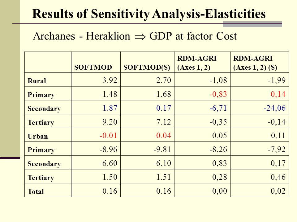 Archanes - Heraklion GDP at factor Cost Results of Sensitivity Analysis-Elasticities SOFTMODSOFTMOD(S) RDM-AGRI (Axes 1, 2) RDM-AGRI (Axes 1, 2) (S) Rural 3.922.70-1,08-1,99 Primary -1.48-1.68-0,830,14 Secondary 1.870.17-6,71-24,06 Tertiary 9.207.12-0,35-0,14 Urban -0.010.040,050,11 Primary -8.96-9.81-8,26-7,92 Secondary -6.60-6.100,830,17 Tertiary 1.501.510,280,46 Total 0.16 0,000,02