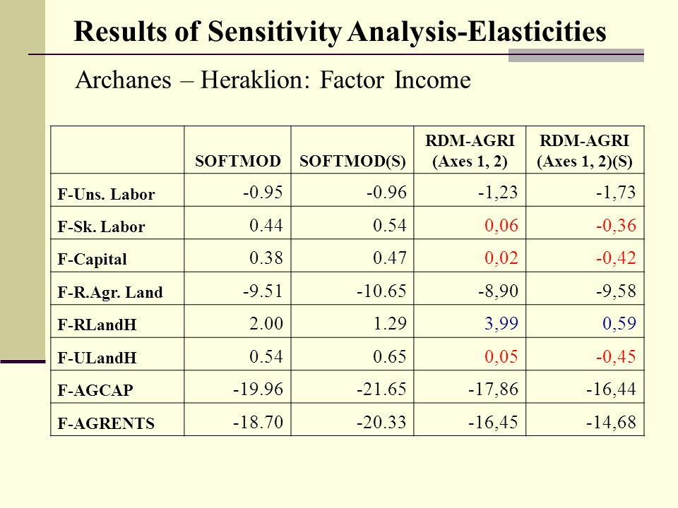 Archanes – Heraklion: Factor Income SOFTMODSOFTMOD(S) RDM-AGRI (Axes 1, 2) RDM-AGRI (Axes 1, 2)(S) F-Uns.