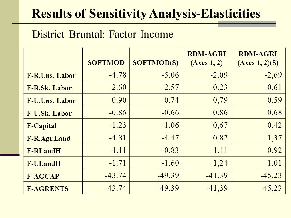 District Bruntal: Factor Income Results of Sensitivity Analysis-Elasticities SOFTMODSOFTMOD(S) RDM-AGRI (Axes 1, 2) RDM-AGRI (Axes 1, 2)(S) F-R.Uns.