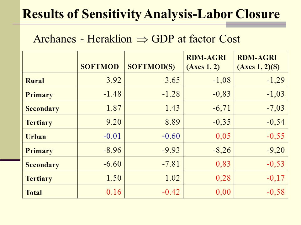 Archanes - Heraklion GDP at factor Cost Results of Sensitivity Analysis-Labor Closure SOFTMODSOFTMOD(S) RDM-AGRI (Axes 1, 2) RDM-AGRI (Axes 1, 2)(S) Rural 3.923.65-1,08-1,29 Primary -1.48-1.28-0,83-1,03 Secondary 1.871.43-6,71-7,03 Tertiary 9.208.89-0,35-0,54 Urban -0.01-0.600,05-0,55 Primary -8.96-9.93-8,26-9,20 Secondary -6.60-7.810,83-0,53 Tertiary 1.501.020,28-0,17 Total 0.16-0.420,00-0,58