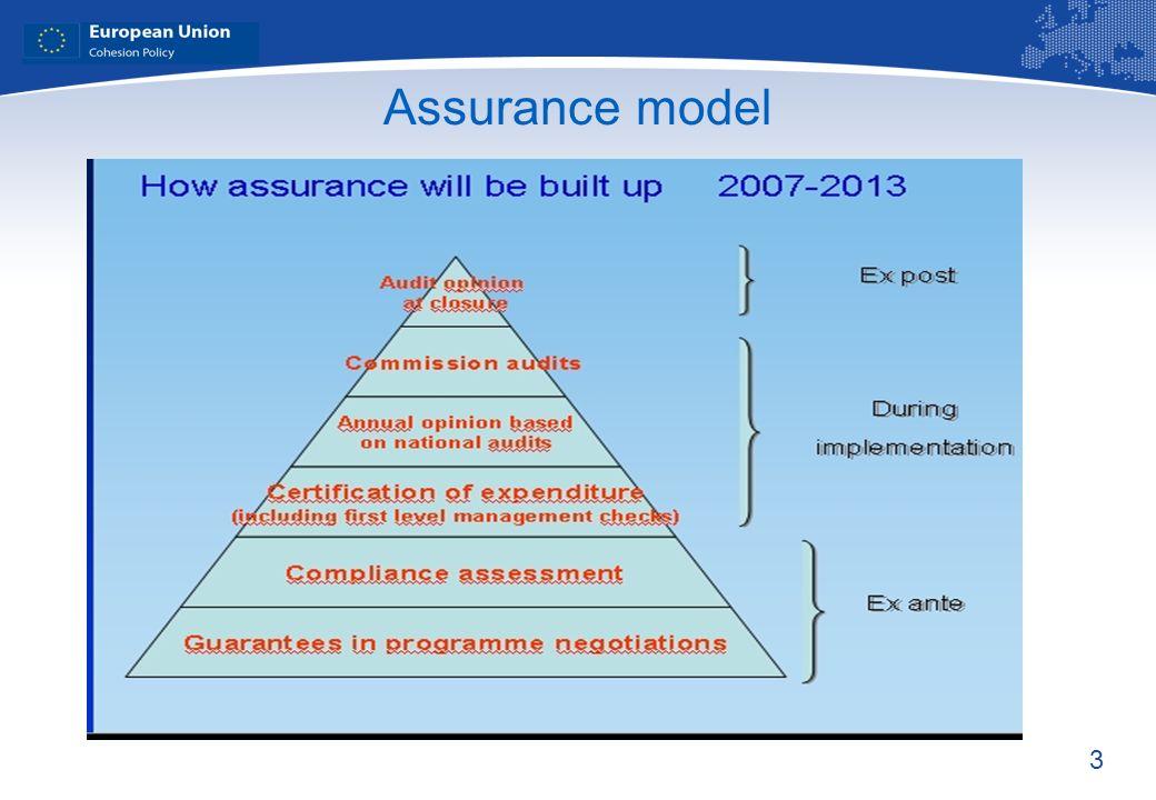 3 Assurance model