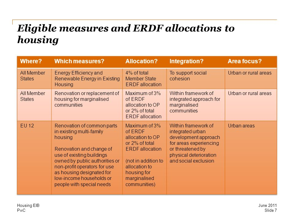 PwC Eligible measures and ERDF allocations to housing Slide 7 June 2011 Housing EIB