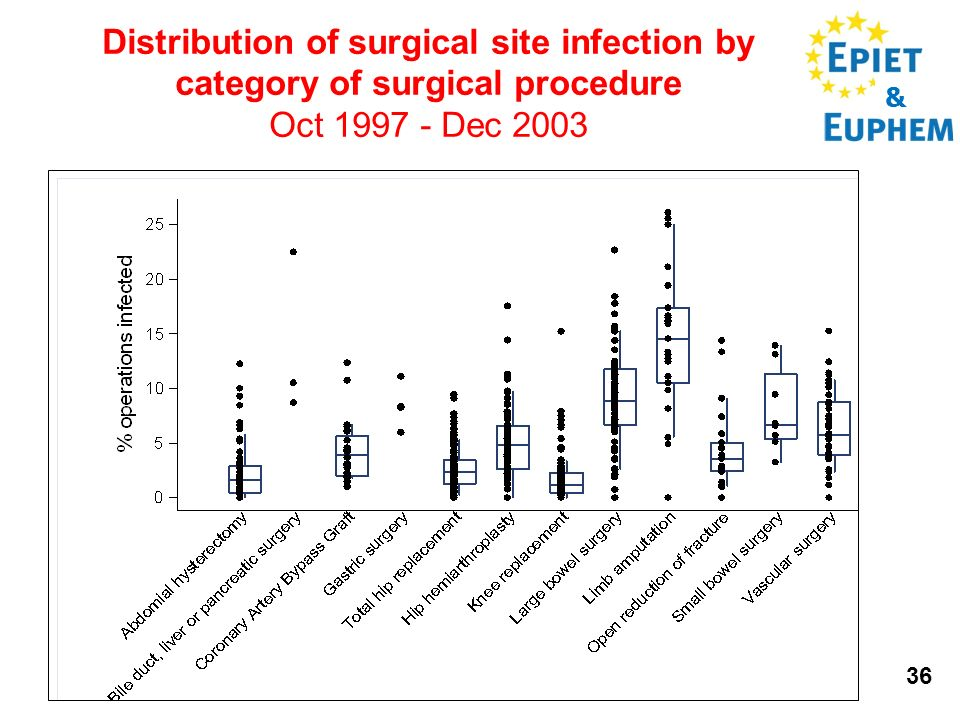 & 36 Distribution of surgical site infection by category of surgical procedure Oct 1997 - Dec 2003