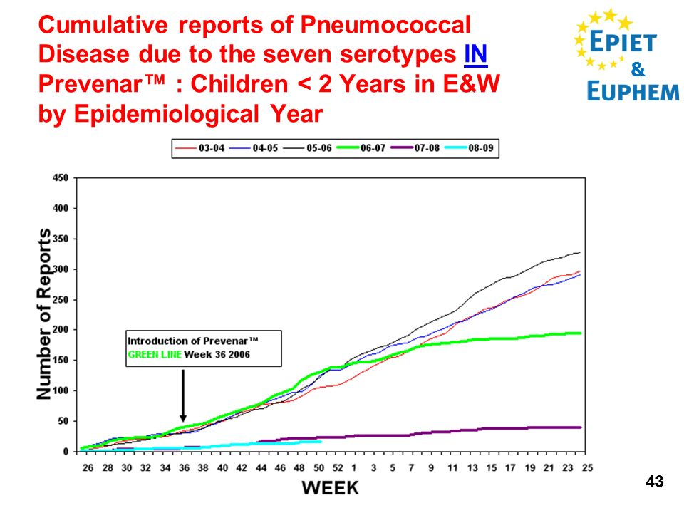 & 43 Cumulative reports of Pneumococcal Disease due to the seven serotypes IN Prevenar : Children < 2 Years in E&W by Epidemiological Year