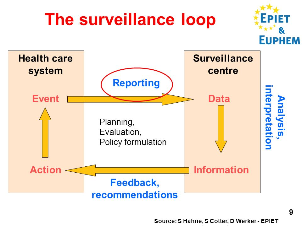 & 9 The surveillance loop Health care system Surveillance centre Reporting Feedback, recommendations Analysis, interpretation Event Action Data Inform