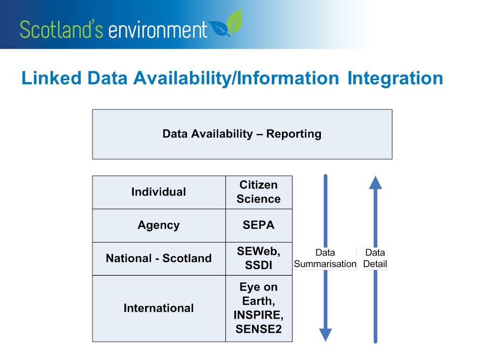 Linked Data Availability/Information Integration