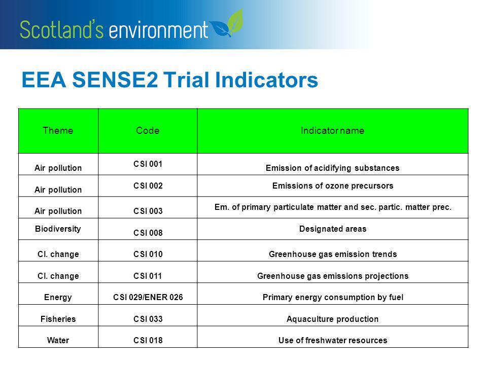 EEA SENSE2 Trial Indicators ThemeCodeIndicator name Air pollution CSI 001 Emission of acidifying substances Air pollution CSI 002Emissions of ozone precursors Air pollutionCSI 003 Em.