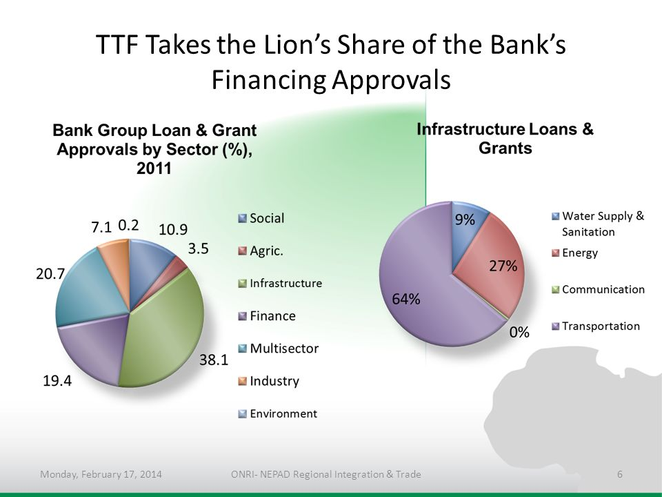 TTF Takes the Lions Share of the Banks Financing Approvals Monday, February 17, 2014ONRI- NEPAD Regional Integration & Trade6