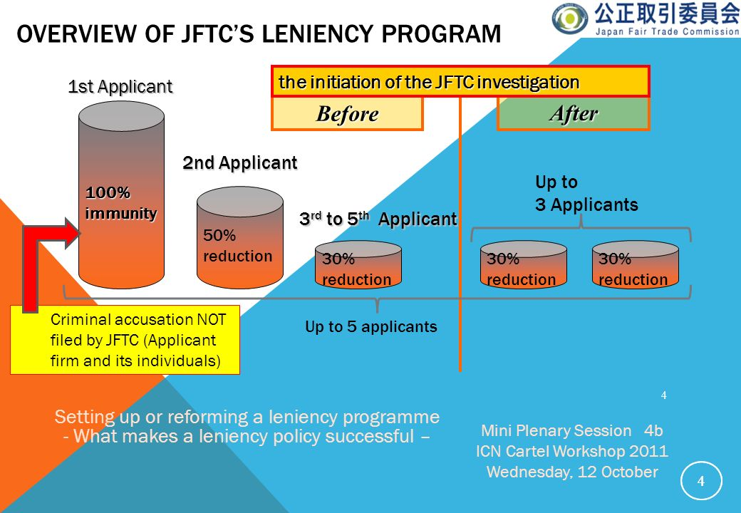 OVERVIEW OF JFTCS LENIENCY PROGRAM 44 4 100%immunity 30% reduction 50% reduction 1st Applicant 2nd Applicant 30% reduction After Before Up to 3 Applic