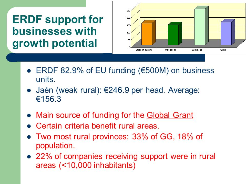 ERDF 82.9% of EU funding (500M) on business units. Jaén (weak rural): 246.9 per head. Average: 156.3 Main source of funding for the Global Grant Certa