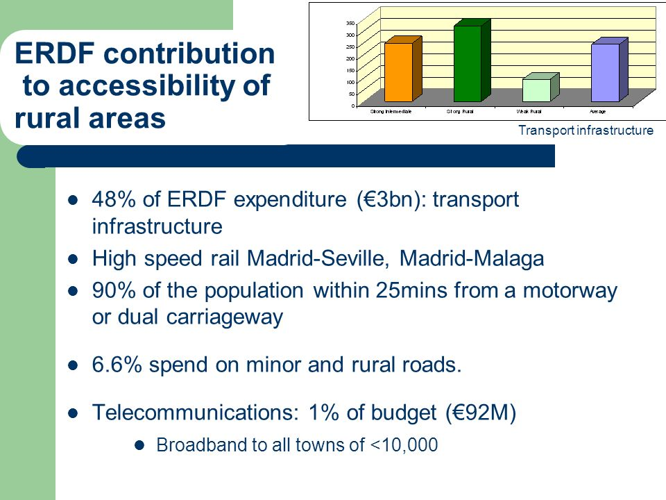 48% of ERDF expenditure (3bn): transport infrastructure High speed rail Madrid-Seville, Madrid-Malaga 90% of the population within 25mins from a motor