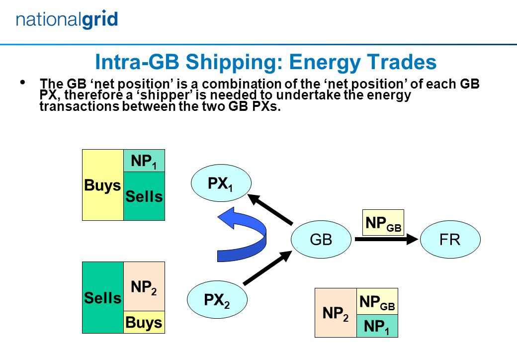 The GB net position is a combination of the net position of each GB PX, therefore a shipper is needed to undertake the energy transactions between the two GB PXs.