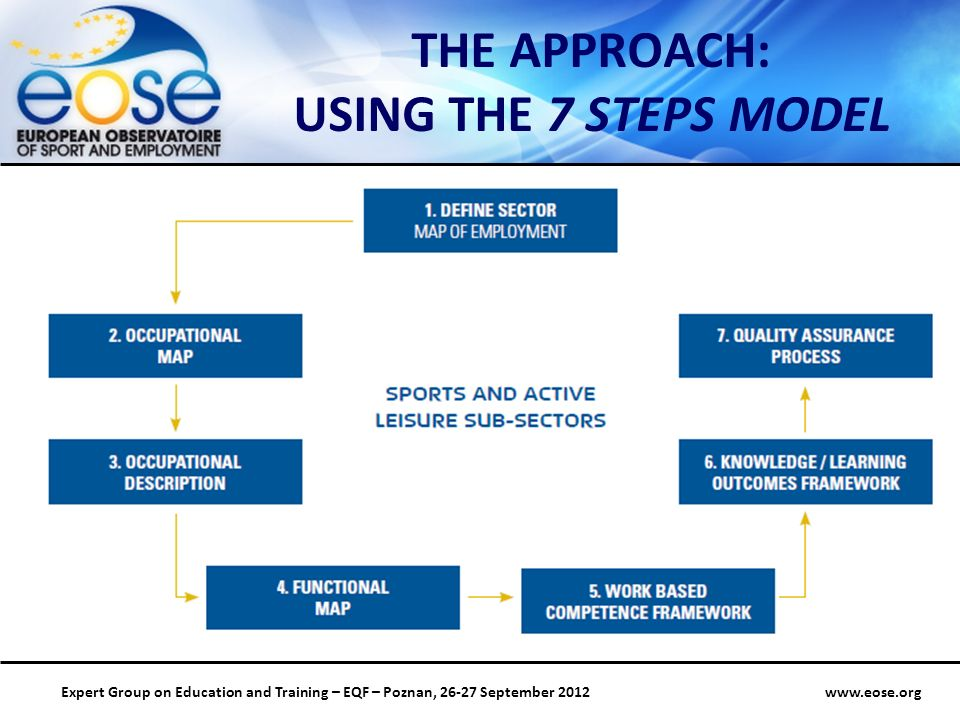 Group on Education and Training – EQF – Poznan, September 2012 THE APPROACH: USING THE 7 STEPS MODEL
